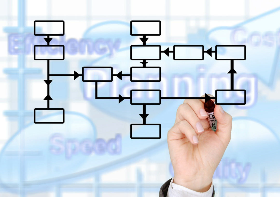 Process creation and management